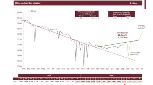 Se recupera la producción petrolera, pero caerá en octubre