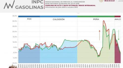 Otros datos: bajó el precio de la gasolina