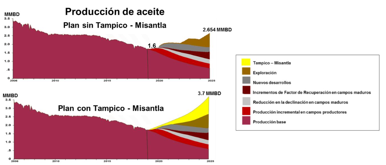 Implicaciones de licitar fracking en el norte de Veracruz