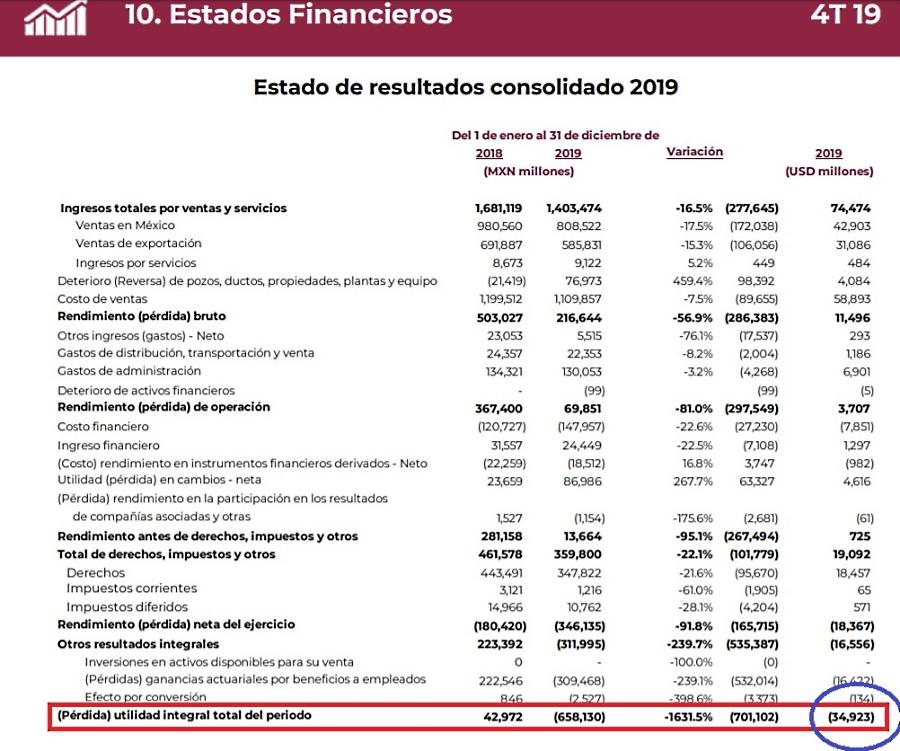 Registra Pemex una pérdida integral de US$34 mil 923 millones