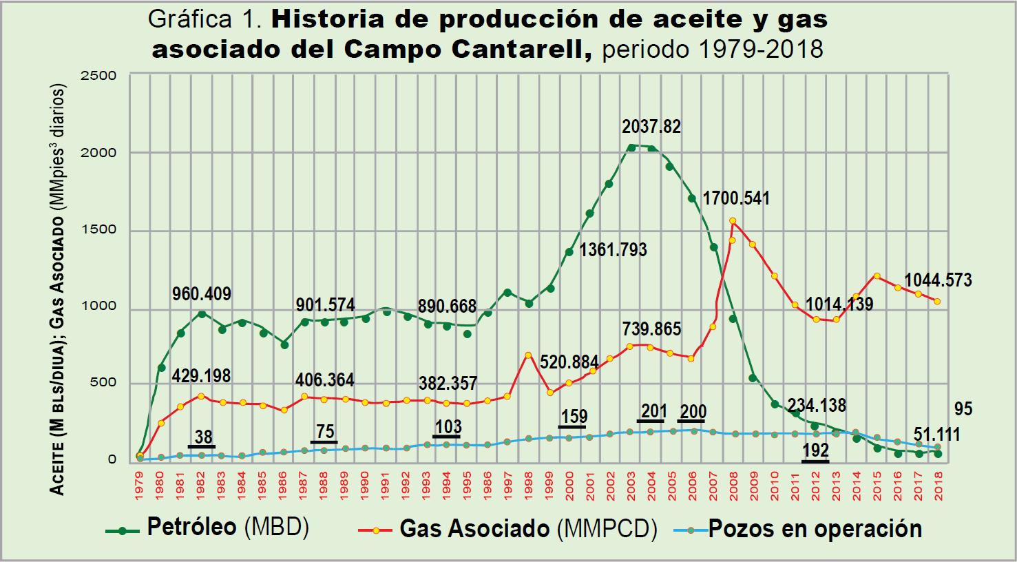 Proyectos para incrementar la producción petrolera en el corto plazo