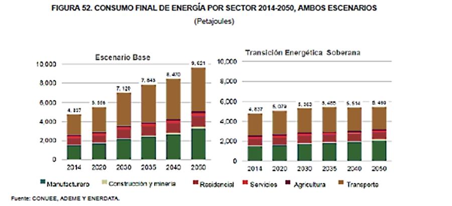 ¿Hacia dónde va la Transición Energética en México?