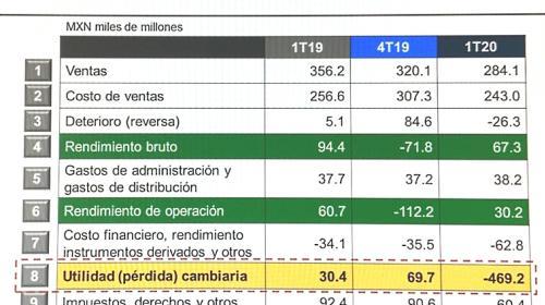Pemex registra pérdida histórica: 562 mil mdp