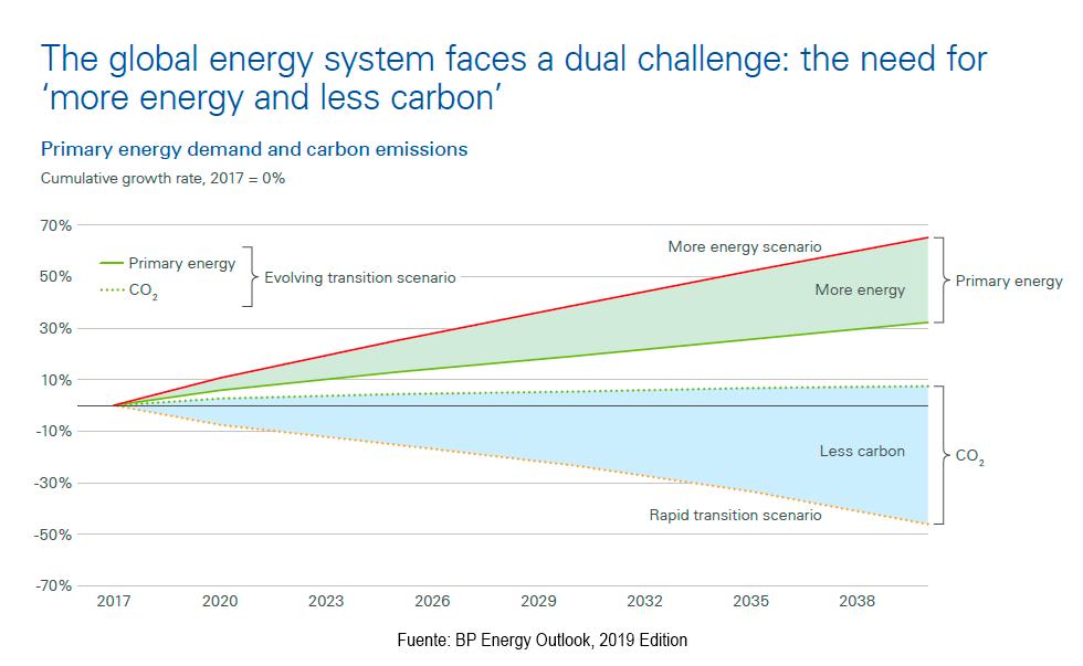 Petróleo y Covid-19: crisis y ¿un futuro sustentable?