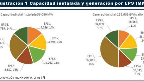 Decálogo de acción para mejorar el desempeño de la CFE en el mercado eléctrico