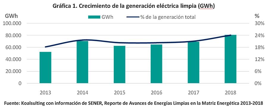 Industria eléctrica en la 4T; un paso para adelante, siete para atrás