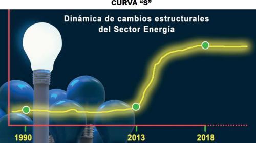 Confiabilidad y economía, frutos de un sistema energético compartido