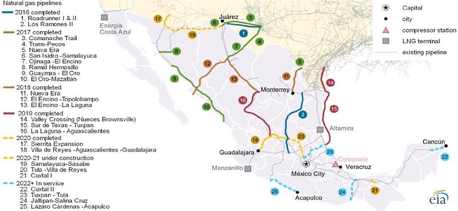 Concluyen tramo sur del gasoducto de Wahalajara