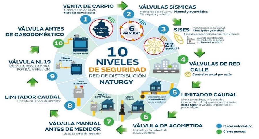 Cuenta con 10 niveles de seguridad red de Naturgy en CDMX