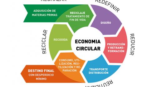 Reducir, reutilizar, reciclar, ¿México está preparado?