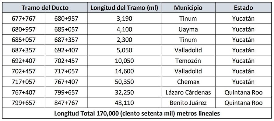 Lanzan Temporada Abierta para gasoducto Mayakán
