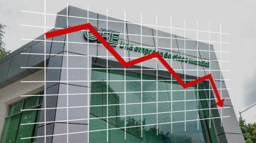 CFE pierde 67.8 mil millones de pesos en el año