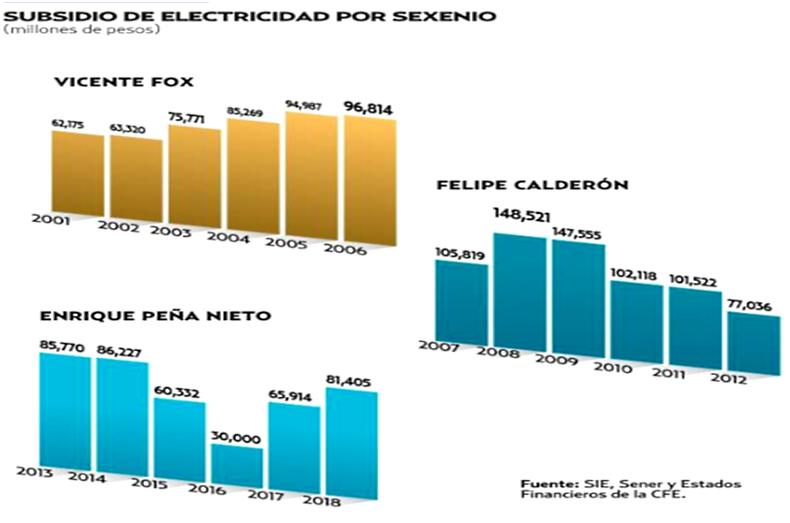 ¿Podría el esquema feed in tariff ser útil en el subsidio eléctrico?