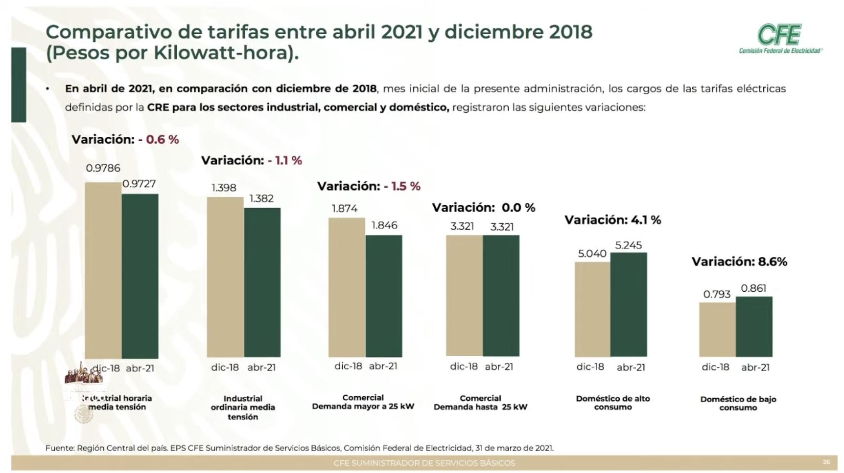 De 8.6 por ciento, el alza a tarifa residencial desde 2018