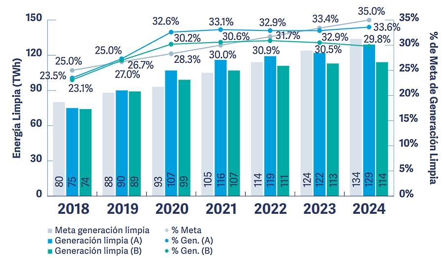 Incumplirá México meta de 35% de energía limpia: Cofece