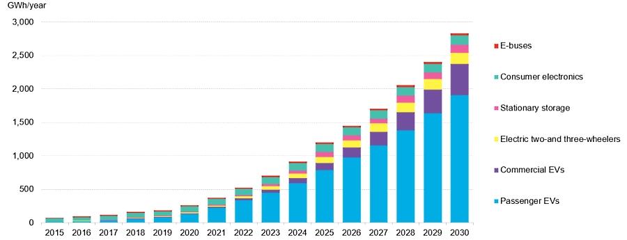 México, con potencial para manufactura de baterías de litio