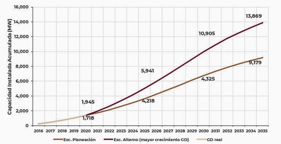 Prevé Sener mayor crecimiento de la generación distribuida