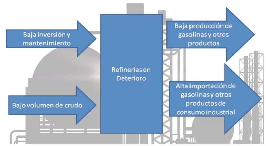 Rehabilitar refinerías, opción para fortalecer cadenas de valor