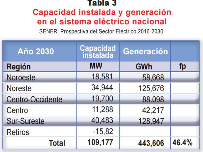 Integración eléctrica entre México y Estados Unidos