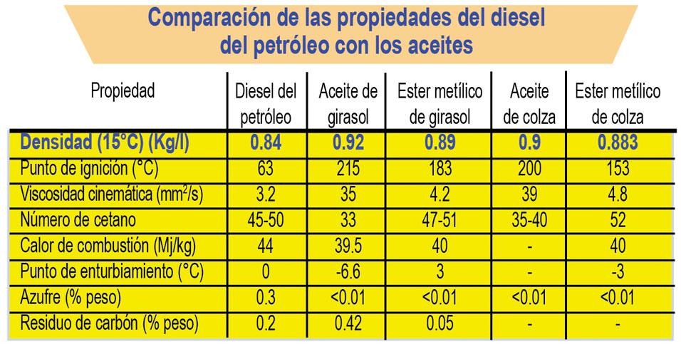 Tabla de aceites para motor a gasolina pdf