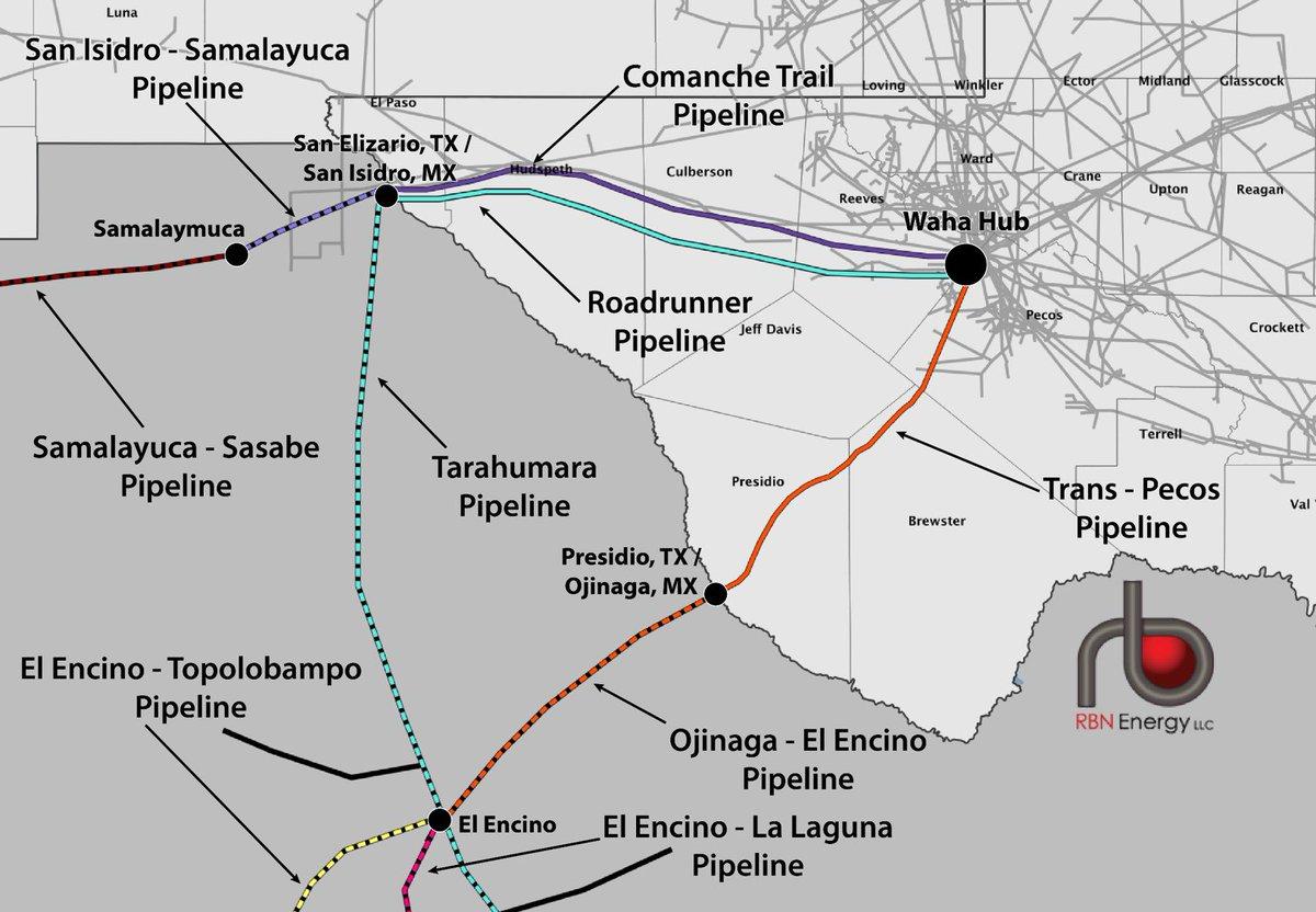 Precio negativo del gas natural en Waha; pagan por llevárselo