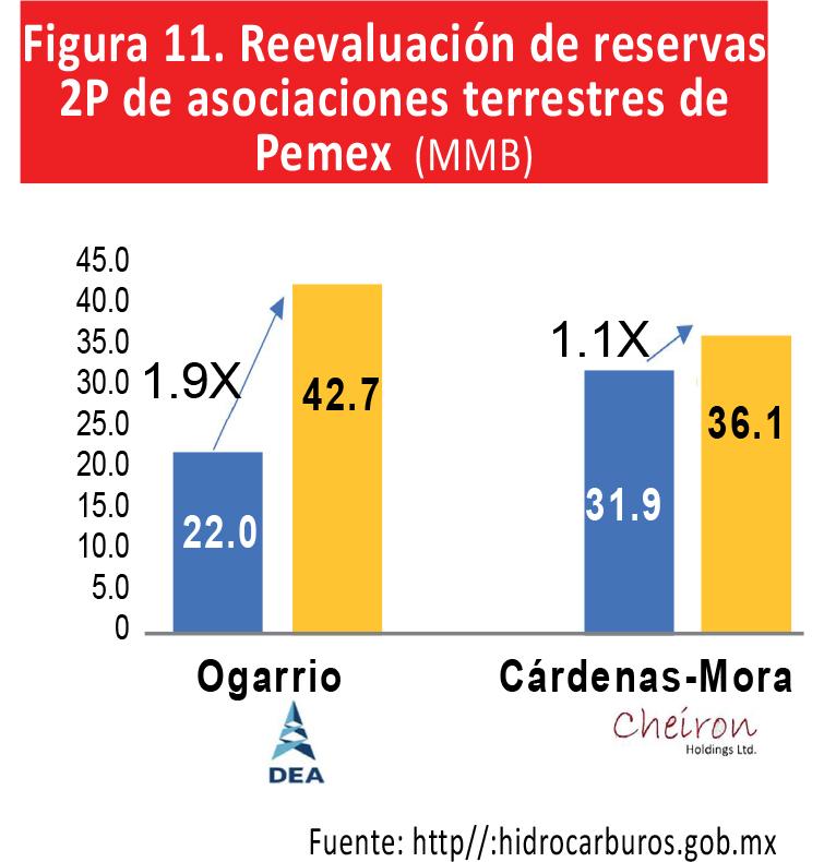 Éxitos petroleros de la Reforma Energética (pese a las calumnias)