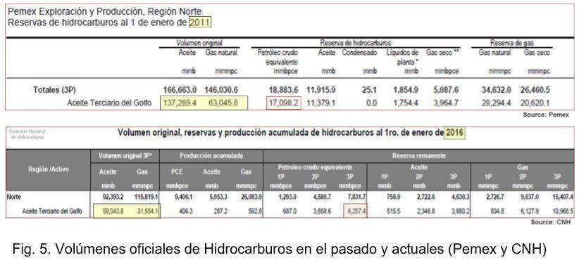 Tampico-Misantla, solucióna la producción petrolera en México